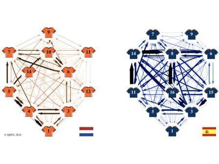 Đồ thị chiến thuật giữa hai đội Hà Lan - Tây Ban Nha, vẽ bởi TS  Javie López Pena và TS Hugo Touchette.