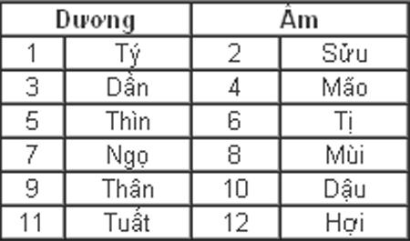 Hình ảnh Quy luật âm dương trong tính cách 12 con giáp số 3