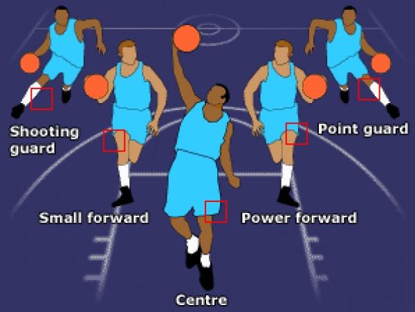 bóng rổ, hậu vệ, tiền đạo