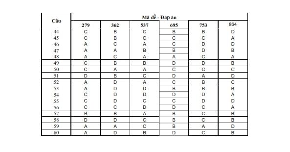 Hình ảnh Đáp án đề thi Đại Học môn Hóa khối B năm 2013 - Đã có đáp án chính thức của Bộ GD & ĐT số 2