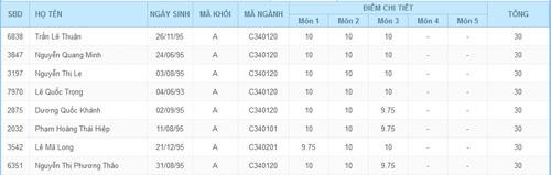 Những kỷ lục trong mùa thi đại học 2013