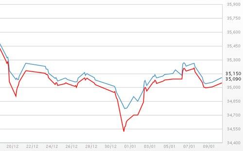 Giá vàng SJC bật tăng, USD tự do đứng giá 5