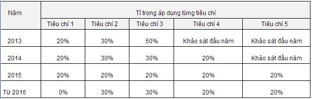 Các trường ĐH-CĐ tuyển sinh riêng năm 2014