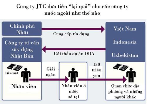 Nghi án nhận hối lộ 16 tỷ đồng: Việt Nam đề nghị Nhật cung cấp thông tin 5