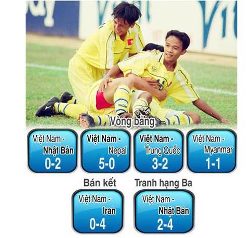 Đội U16 tài năng của Việt Nam từng thắng Trung Quốc giờ ra sao? 6