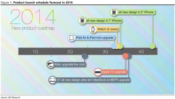 Ngày Apple tung ra iPhone 6 không còn xa 6