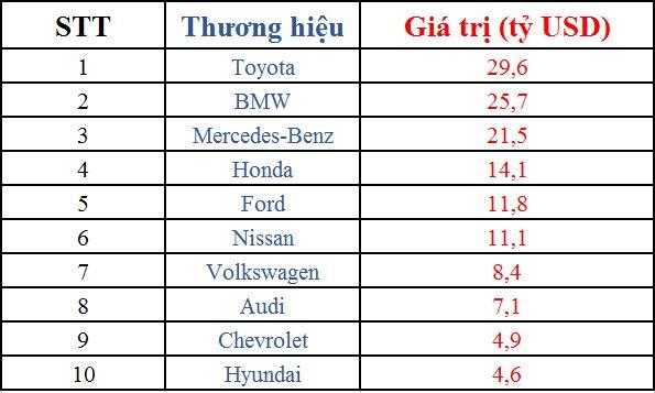 Top 10 thương hiệu xe hơi hàng đầu thế giới 6
