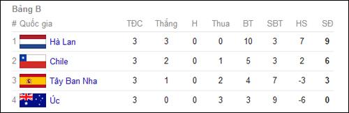 Bảng xếp hạng World Cup 2014 - Chung cuộc tất cả các bảng đấu 2