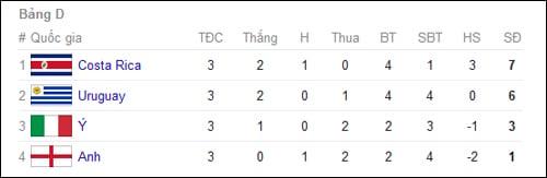 Bảng xếp hạng World Cup 2014 - Chung cuộc tất cả các bảng đấu 4