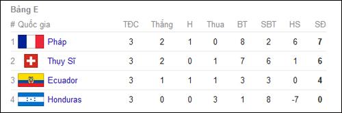 Bảng xếp hạng World Cup 2014 - Chung cuộc tất cả các bảng đấu 5