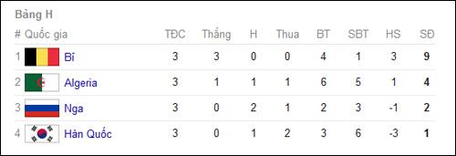 Bảng xếp hạng World Cup 2014 - Chung cuộc tất cả các bảng đấu 8