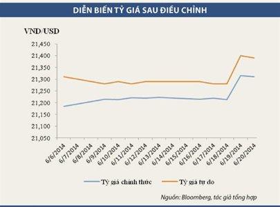 Rủi ro từ tín dụng ngoại tệ 7