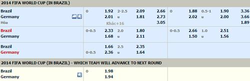 Tỷ lệ kèo trận Brazil đấu với Đức 3h ngày 9/7 1