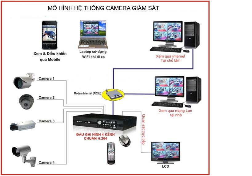Bảo vệ tài sản của bạn - cài đặt camera quan sát 1
