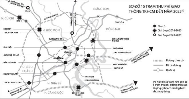 Vây quanh TP.HCM: Khoảng 8 km có một trạm thu phí 5