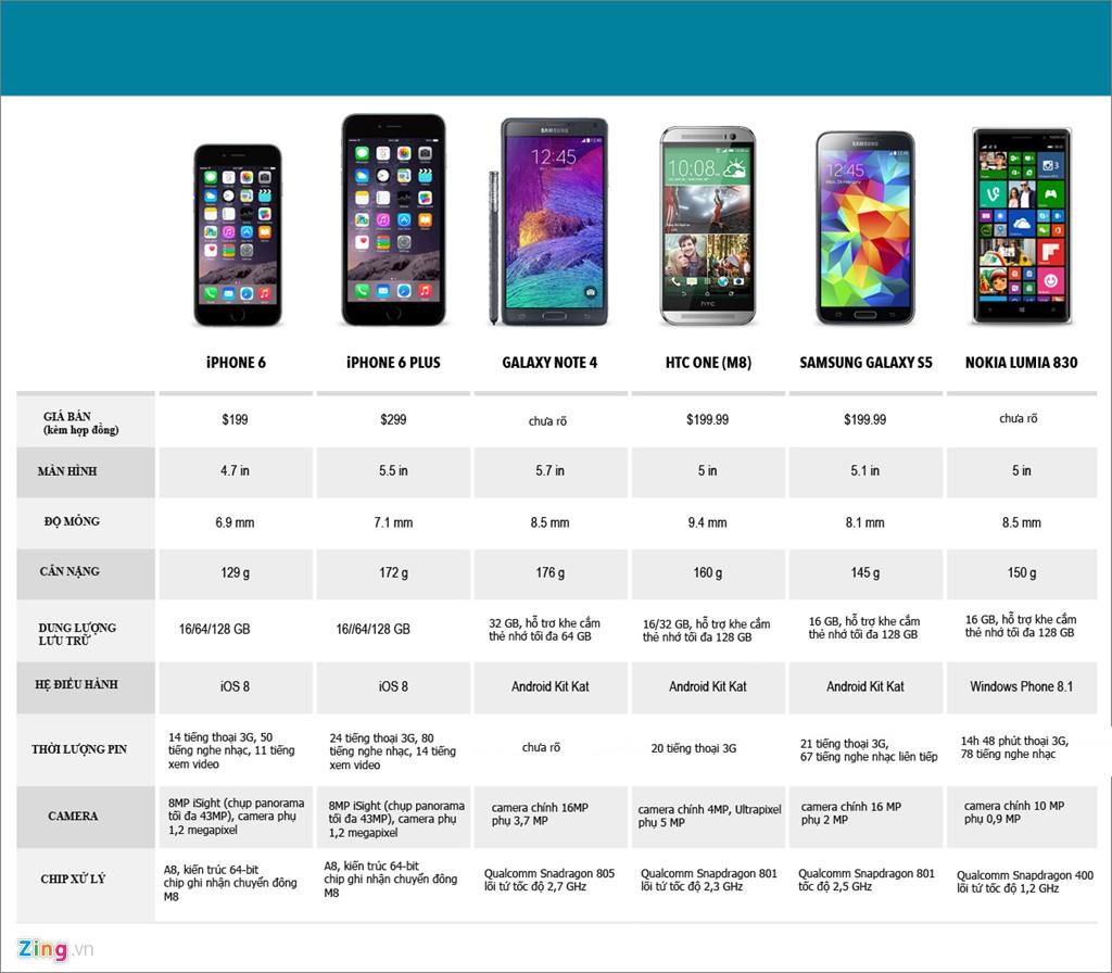 iPhone 6 đọ cấu hình với các smartphone cao cấp 1