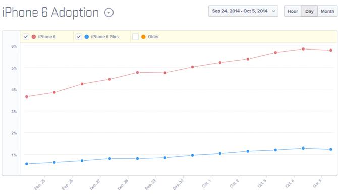 21 triệu iPhone 6/6 Plus đã được tiêu thụ 6