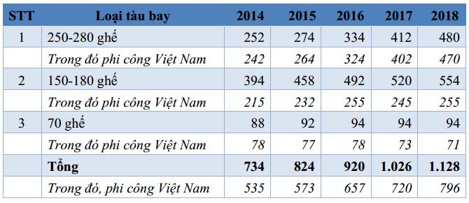"""Lộ """"lương khủng"""" của phi công và tiếp viên Vietnam Airlines 7"""