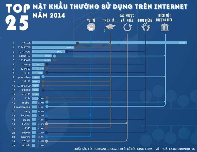 Top 25 mật khẩu được người dùng Internet sử dụng nhiều nhất 7