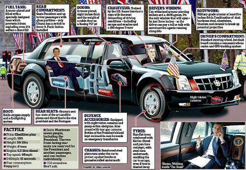 Khám phá các rào an ninh tối tân bảo vệ Obama  9