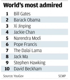 Tập Cận Bình lọt top 10 người đàn ông được ngưỡng mộ nhất thế giới 6