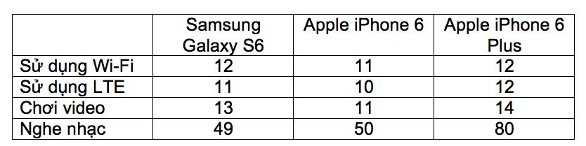 Đặt lên bàn cân 3 siêu phẩm S6 -  HTC One M9 - iPhone 6 6