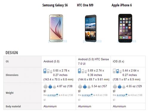 Đặt lên bàn cân 3 siêu phẩm S6 -  HTC One M9 - iPhone 6 2