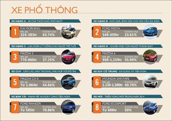 Hình ảnh Người Việt ưa chuộng những chiếc xe nào nhất 2014? số 1