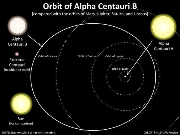 Phát hiện hành tinh có sự sống nằm ngay gần Trái đất 6