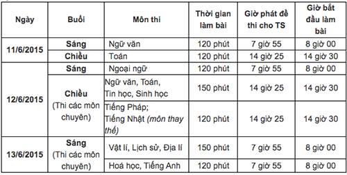 Hình ảnh Đề thi vào lớp 10 môn Tiếng Anh khu vực TP HCM năm 2015 số 2