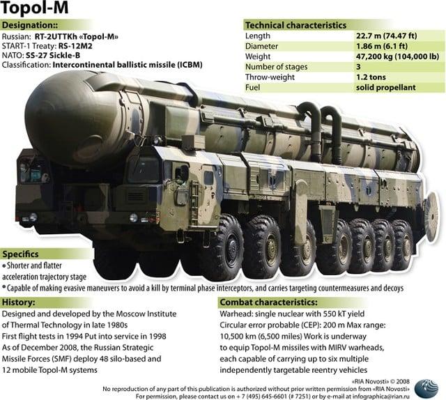 Khám phá sức mạnh những tên lửa đạn đạo khủng khiếp nhất thế giới 3