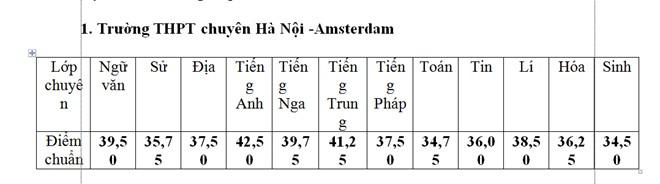 Hà Nội công bố điểm chuẩn vào lớp 10 chuyên 1