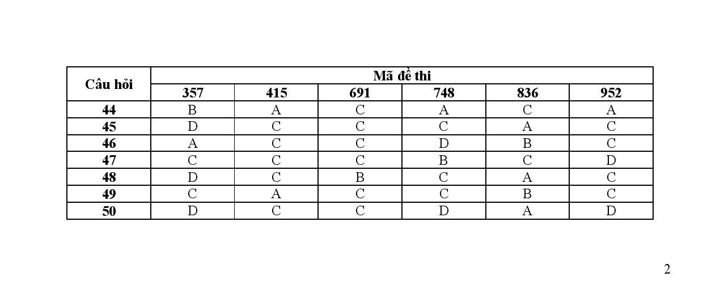 Đáp án đề thi môn Hóa học tốt nghiệp THPTQG năm 2015 nhanh nhất 2