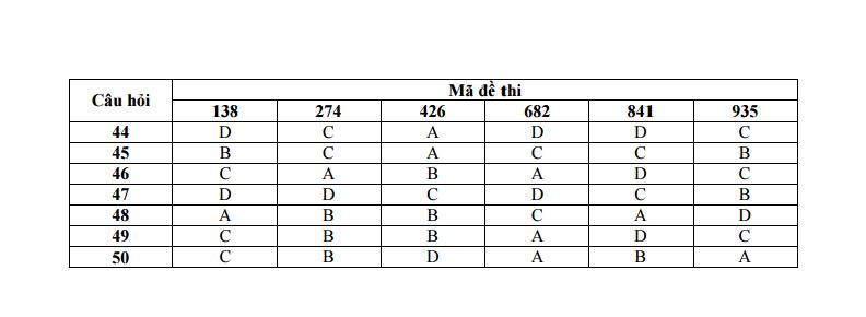 Đáp án đề thi môn Vật Lý tốt nghiệp THPT quốc gia năm 2015 3