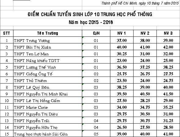 Điểm chuẩn vào lớp 10 năm 2015 tại TP HCM  1
