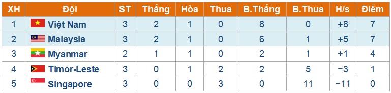 U19 Việt Nam vs U19 Myanmar: Tiến thẳng vào bán kết, 19h00 ngày 31/8 3