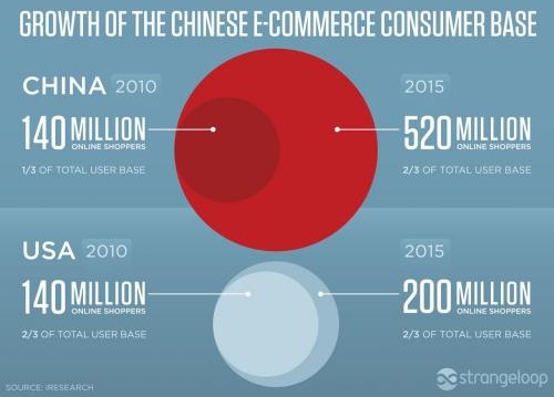 """Mỹ """"học"""" Trung Quốc thương mại điện tử 3"""