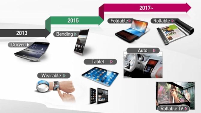 Smartphone màn hình dẻo sẽ xuất hiện vào năm 2016? 1