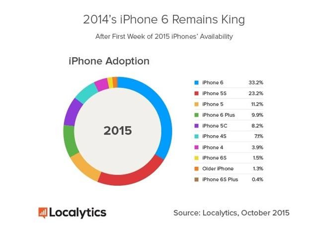 Mức tiêu thụ của iPhone 6s gấp 4 lần 6s Plus 3