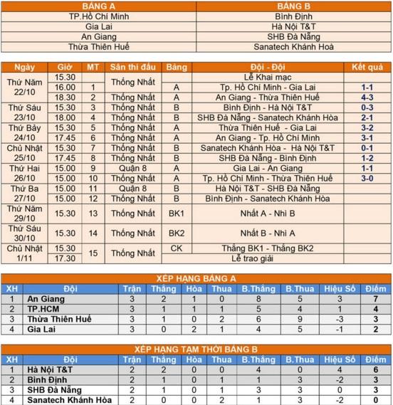 Đồng đội của Công Phượng bị loại tại giải U21 Quốc gia 2015 2