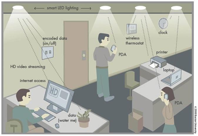 Mạng Li-Fi mạnh hơn Wi-Fi thông thường đến mức nào? 1