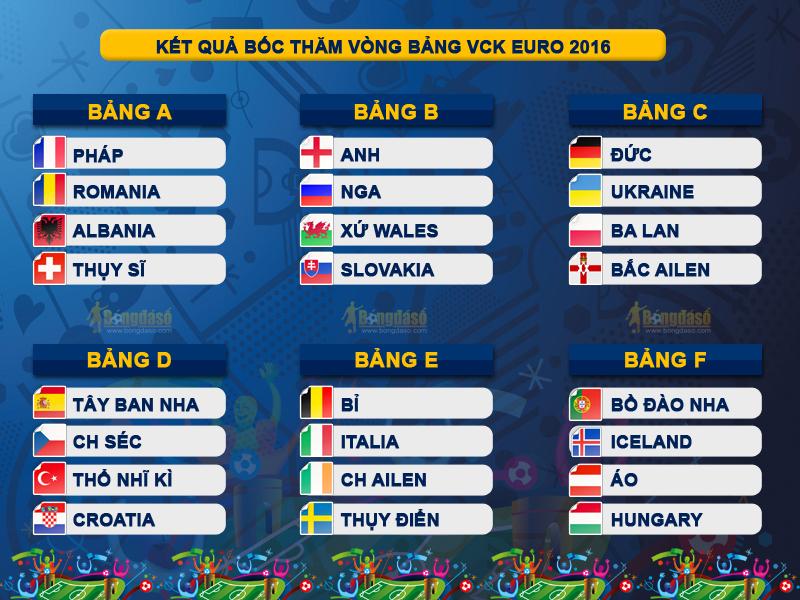 Hình ảnh Kết quả bốc thăm chia bảng EURO 2016: Tuyển Anh gặp khó số 1