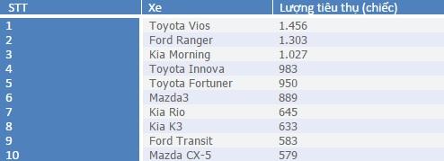 10 ôtô bán chạy nhất tháng 1/2016 tại Việt Nam 1
