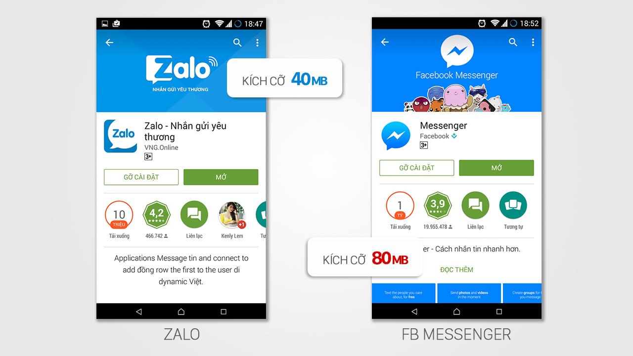 So sánh Zalo vs Messenger: Đâu là ứng dụng nhắn tin miễn phí tốt nhất? 1