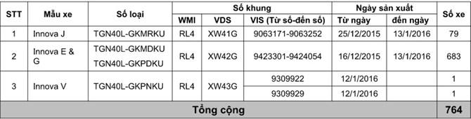 Triệu hồi hơn 700 xe Toyota Innova do lỗi cửa sau tại thị trường Việt Nam 2