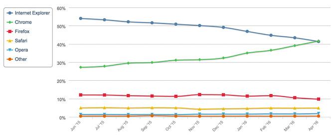 Google Chrome trở thành trình duyệt phổ biến nhất thế giới 2