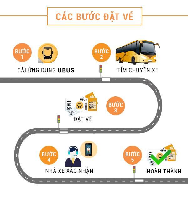 Hình ảnh Ứng dụng UBus: Mua vé xe chưa bao giờ đơn giản hơn thế số 2