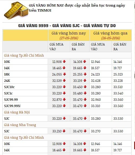 Giá vàng hôm nay 28/05/2016 chạm đáy, chốt một tuần giảm mạnh 1