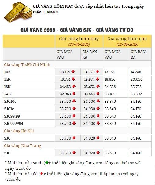 Giá vàng hôm nay 24/6/2016: giá vàng SJC bất ngờ tăng nhẹ 1