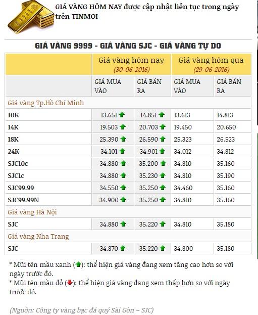 Giá vàng hôm nay 30/6/2016 tăng 210.000 đồng/lượng 1